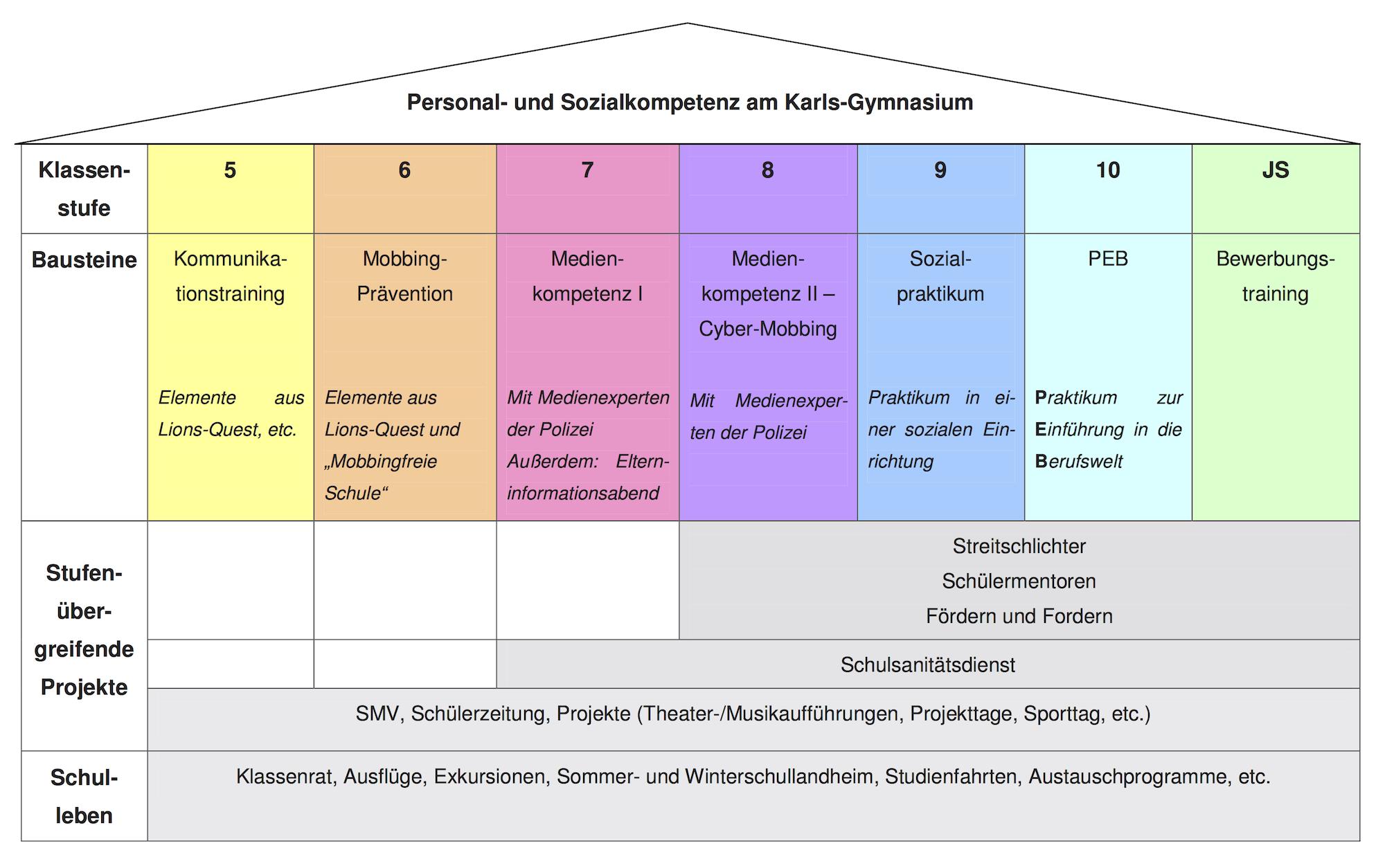 Sozialcurriculum des Karls-Gymnasium Stuttgart |Humanistisches Gymnasium mit Hochbegabtenzug